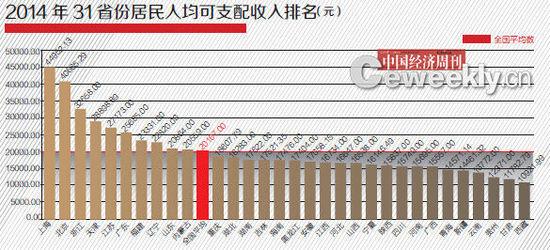 中国gdp省份排名_2019中国gdp排名省份