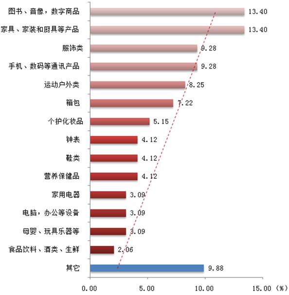 """图4 2014年""""双十一""""主要消费类型对比分析"""