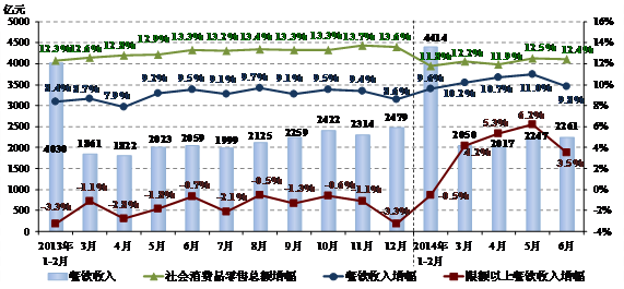 图2.  2013年以来各月份全国餐饮收入及同比增幅状况