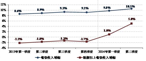 图1. 2013年以来各季度全国餐饮收入及限额以上餐饮收入增幅状况