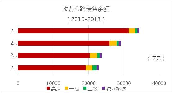2010-2013收费公路债务余额
