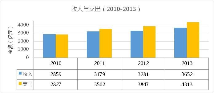 2010-2013公路收入与支出