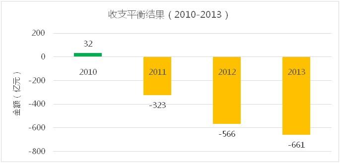 2010-2013公路收支平衡结果