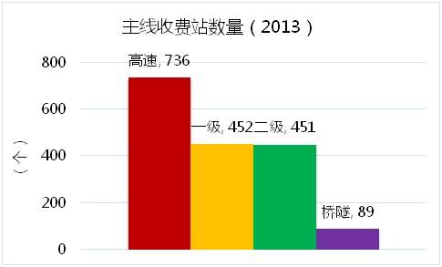 2013主线收费站数量