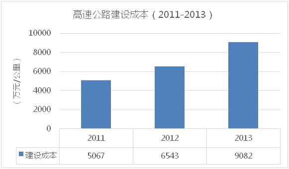 2011-2013高速公路建设成本