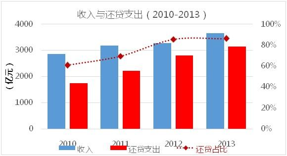 2010-2013公路收入与还贷支出