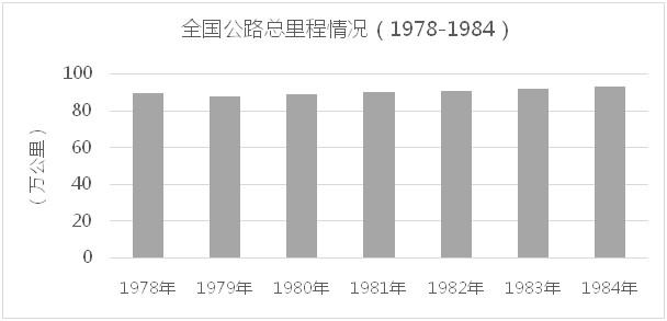 全国公路总里程情况(1978-1984)
