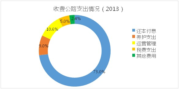 2013收费公路支出情况
