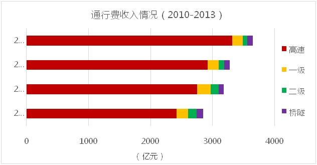 2010-2013公路通行费收入情况