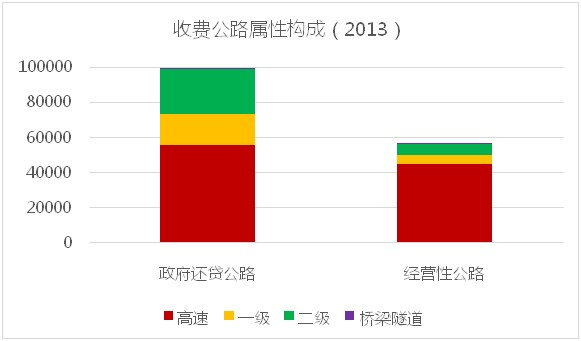 2013收费公路属性构成
