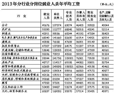 2013年分行业分岗位就业人员年平均工资