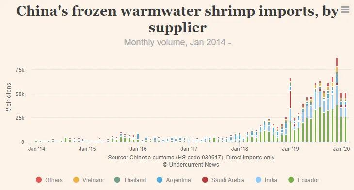2020年1-2月份中国虾类进口量约11.6万吨