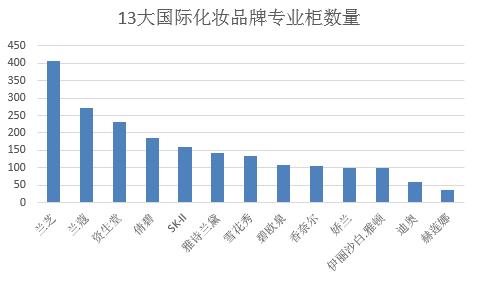 2020年高端化妆品专柜排行榜 一线城市化妆品销售增长达18%