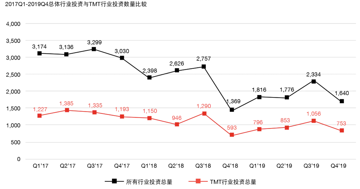 MoneyTree中国TMT报告:2019年三季度/四季度
