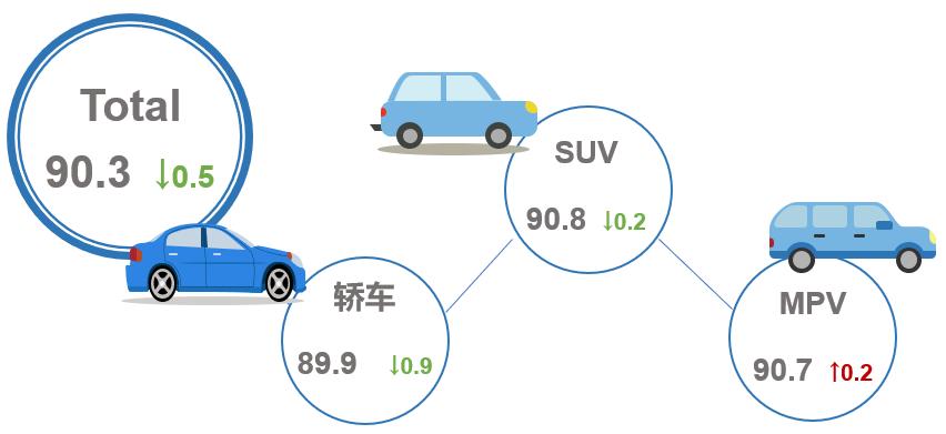 2020年3月乘用车市场产品竞争力指数为90.3