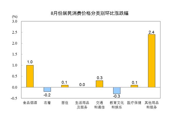 2020年8月份居民消费价格同比上涨2.4%
