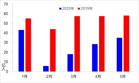 2020年5月交通运输经济运行情况
