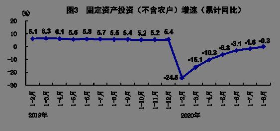 2020年8月份国民经济持续稳定恢复