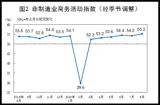 2020年8月中国采购经理指数运行情况