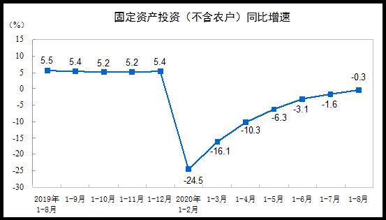 2020年1-8月份全国固定资产投资(不含农户)下降0.3%