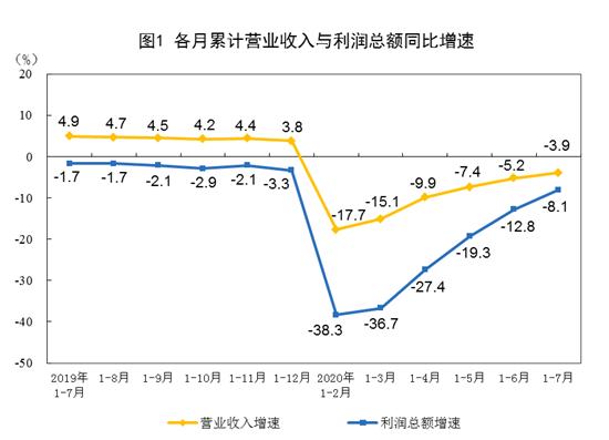 2020年1-7月份全国规模以上工业企业利润下降8.1%