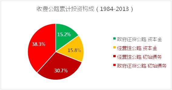 1984-2013收费公路累计投资构成