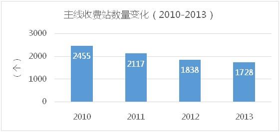 2010-2013主线收费站数量变化