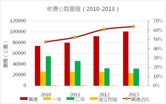 2010-2013收费公路里程