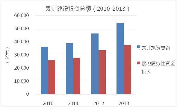 2010-2013公路累计建设投资总额